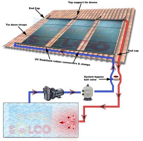 Solco Solar